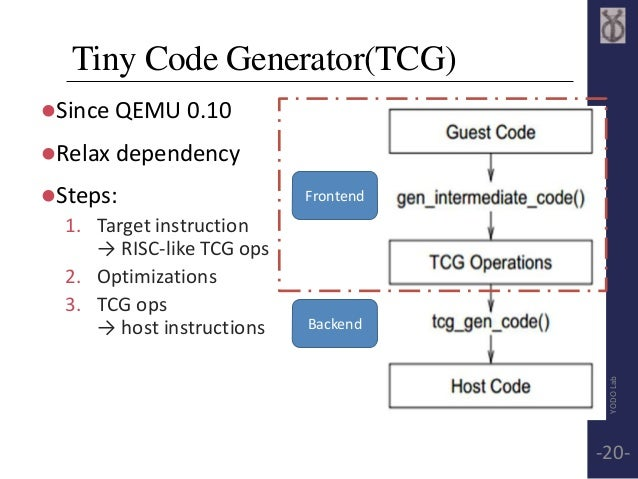 Tiny Code Generator(TCG)  Since QEMU 0.10  Relax dependency  Steps:  1. Target instruction  → RISC-like TCG ops  2. Opt...