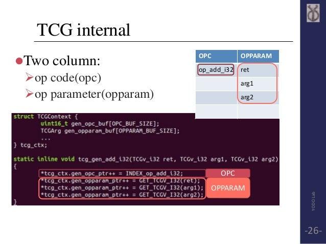 TCG internal  Two column:  op code(opc)  op parameter(opparam)  OPC OPPARAM  op_add_i32 ret  arg1  arg2  OPC  OPPARAM  ...