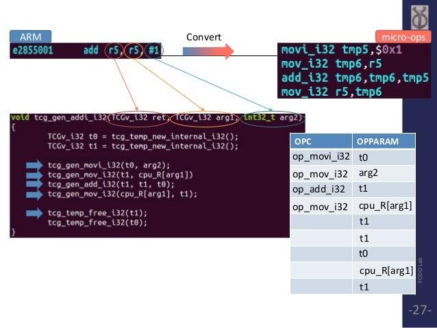 ARM Convert micro-ops  OPC OPPARAM  op_movi_i32  op_mov_i32  op_add_i32  op_mov_i32  t0  arg2  t1  cpu_R[arg1]  t1  t1  t0...