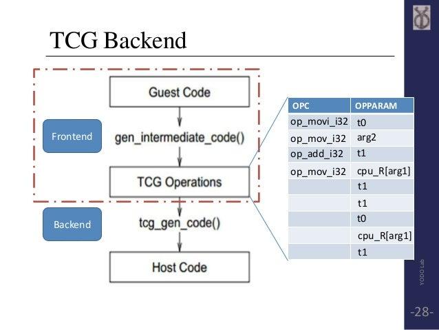 TCG Backend  Frontend  Backend  OPC OPPARAM  op_movi_i32  op_mov_i32  op_add_i32  op_mov_i32  t0  arg2  t1  cpu_R[arg1]  t...