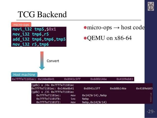 TCG Backend  micro-ops → host code  QEMU on x86-64  micro-ops  Host machine  Convert  YODO Lab  -29-