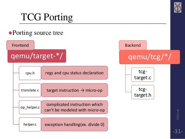 TCG Porting  Porting source tree  qemu/target-*/  cpu.h  translate.c  op_helper.c  helper.c  qemu/tcg/*/  tcg-target.  c ...