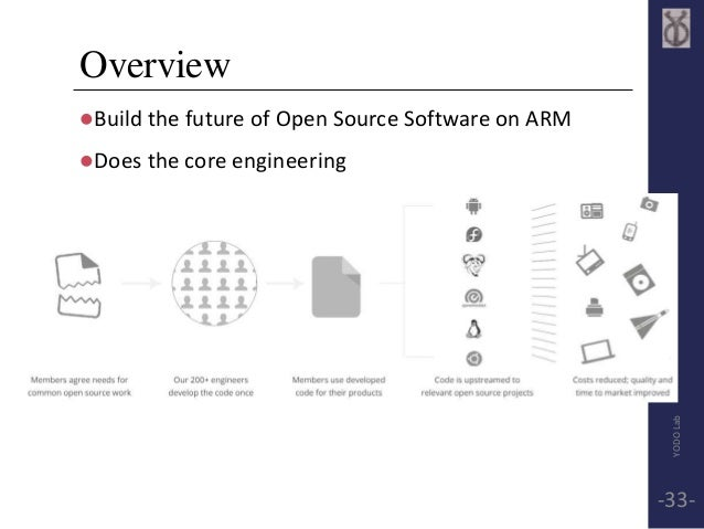 Overview  Build the future of Open Source Software on ARM  Does the core engineering  YODO Lab  -33-