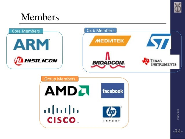 Members  Core Members Club Members  Group Members  YODO Lab  -34-
