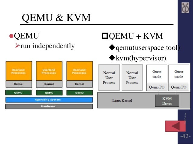 QEMU & KVM  QEMU  run independently  QEMU + KVM  qemu(userspace tool)  kvm(hypervisor)  YODO Lab  -42-