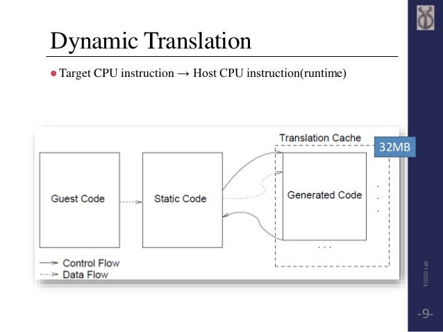 Dynamic Translation  Target CPU instruction → Host CPU instruction(runtime)  32MB  YODO Lab  -9-