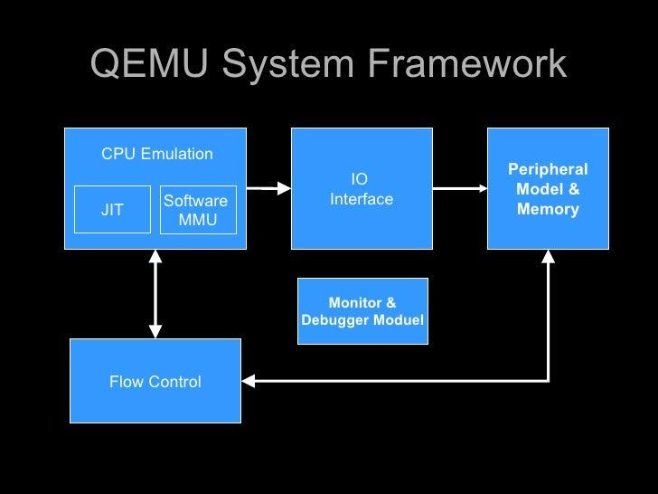 Qemu Jit Code Generator And System Emulation