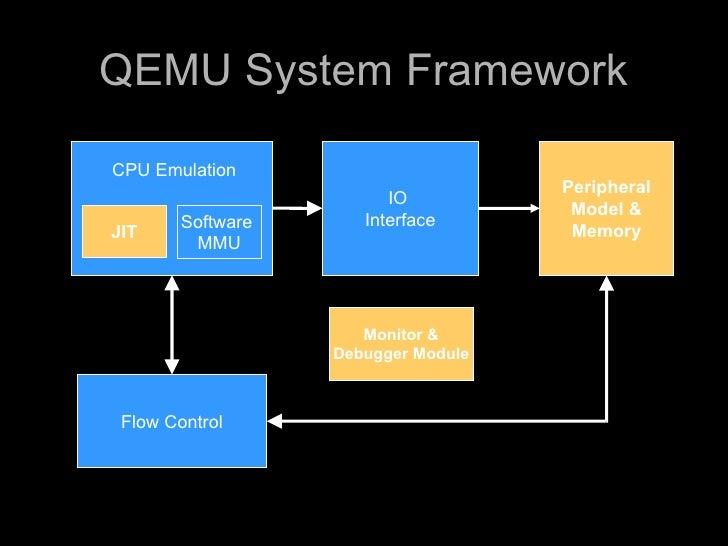 QEMU System Framework  CPU Emulation                                      Peripheral                          IO          ...
