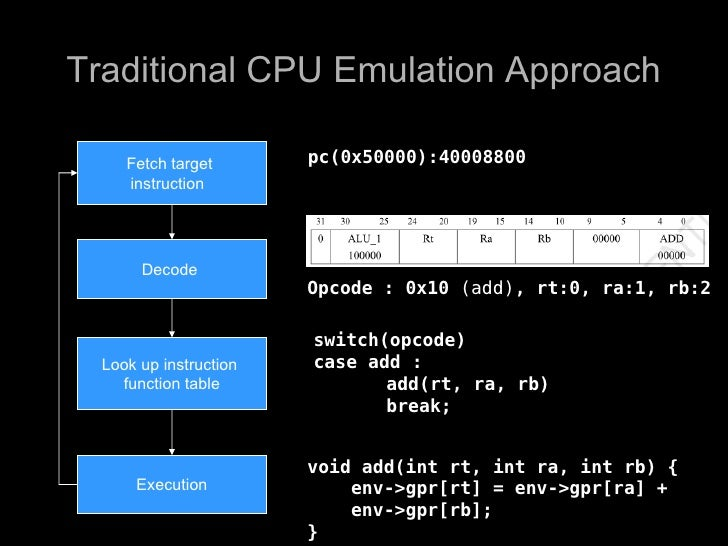 Traditional CPU Emulation Approach       Fetch target       pc(0x50000):40008800      instruction            Decode       ...