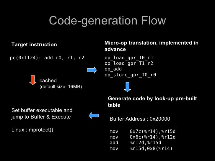 Code-generation Flow Target instruction                 Micro-op translation, implemented in                              ...