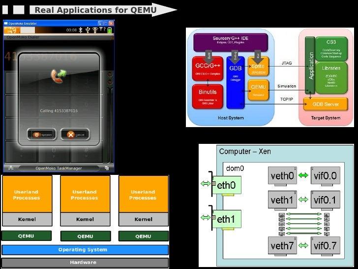 Real Applications for QEMU