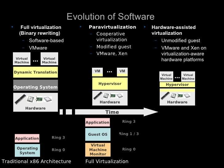 Evolution of Software    •      Full virtualization        •    Paravirtualization         •   Hardware-assisted          ...