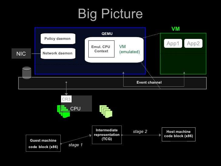 Big Picture                                                                                VM                             ...