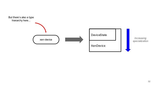 xen-device But there's also a type hierarchy here... DeviceState XenDevice Increasing specialization 32
