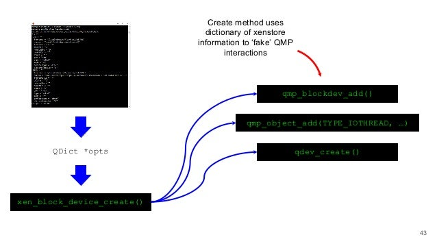 QDict *opts xen_block_device_create() qmp_blockdev_add() qdev_create() qmp_object_add(TYPE_IOTHREAD, …) Create method uses...