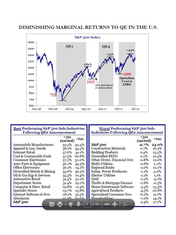 Diminishing Returns of QE policies
