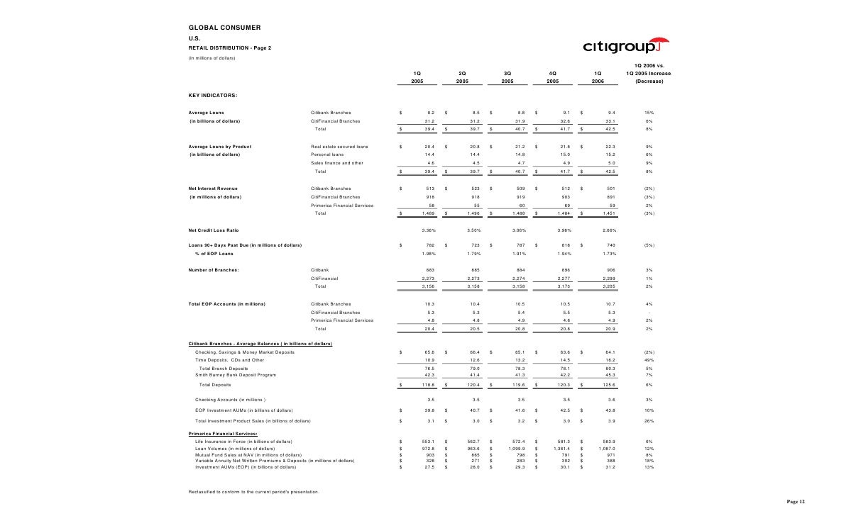 GLOBAL CONSUMER U.S. RETAIL DISTRIBUTION - Page 2 (In millions of dollars)                                                ...