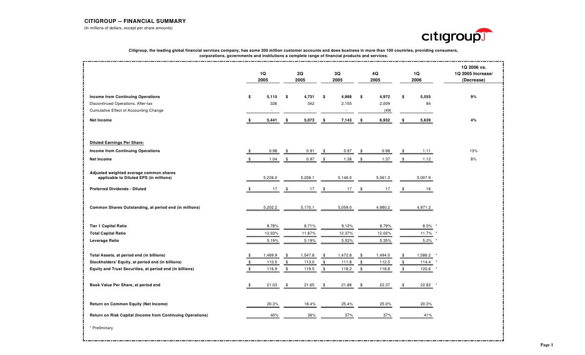 CITIGROUP -- FINANCIAL SUMMARY (In millions of dollars, except per share amounts)                               Citigroup,...