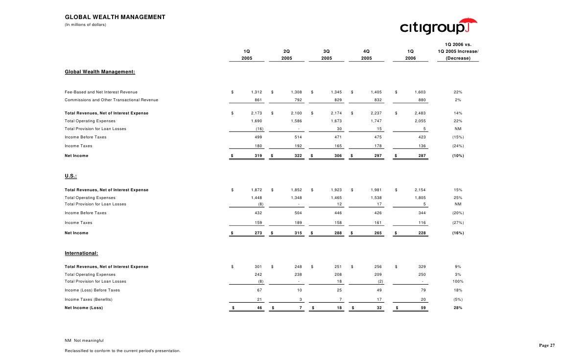 citigroup April 17, 2006 - First Quarter Financial Supplement