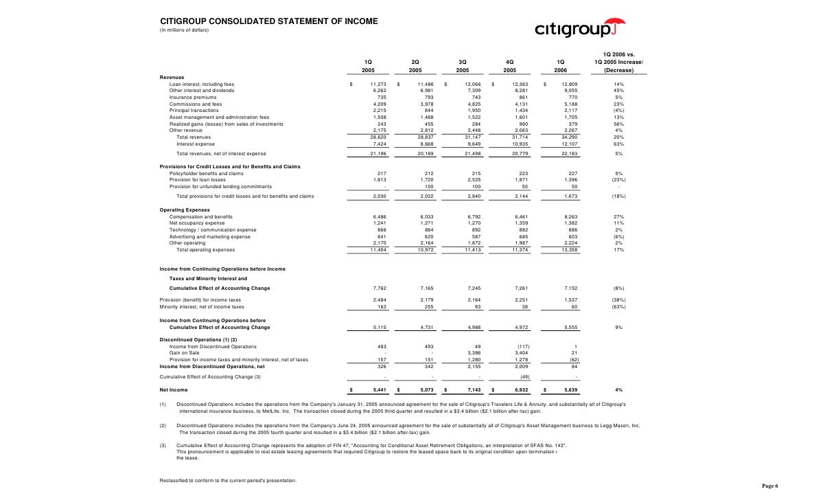 CITIGROUP CONSOLIDATED STATEMENT OF INCOME (In millions of dollars)                                                       ...