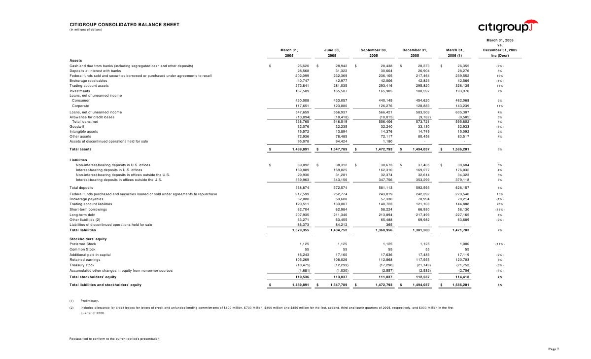 CITIGROUP CONSOLIDATED BALANCE SHEET (In millions of dollars)                                                             ...