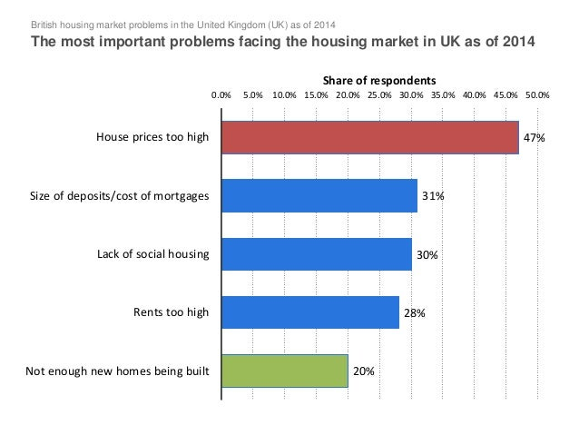 importance of the housing market to the uk economics essay The resulting mismatch in the housing market  london school of economics and political science  uk housing costs are not only very high in absolute terms and .