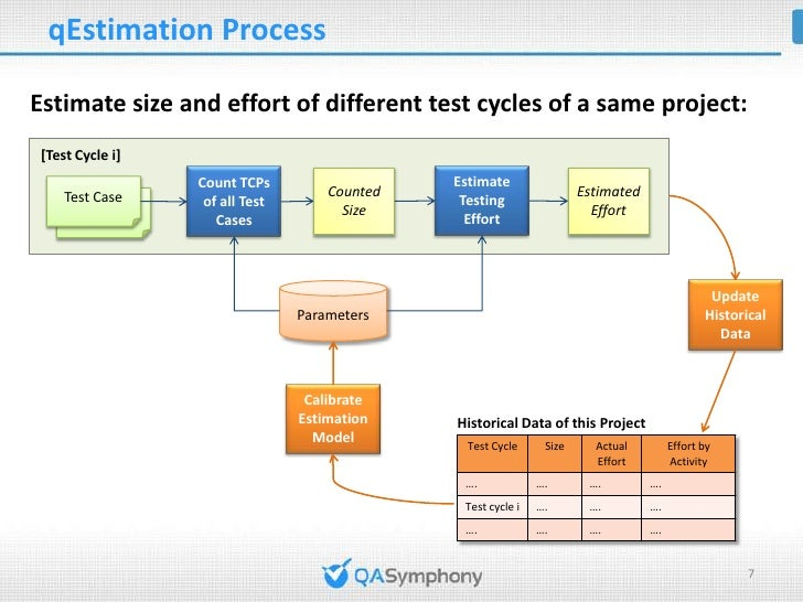 Count Size of Test Cycle• Size of a test cycle is the total of TCPs of all test cases to be  executed in that test cycle• ...