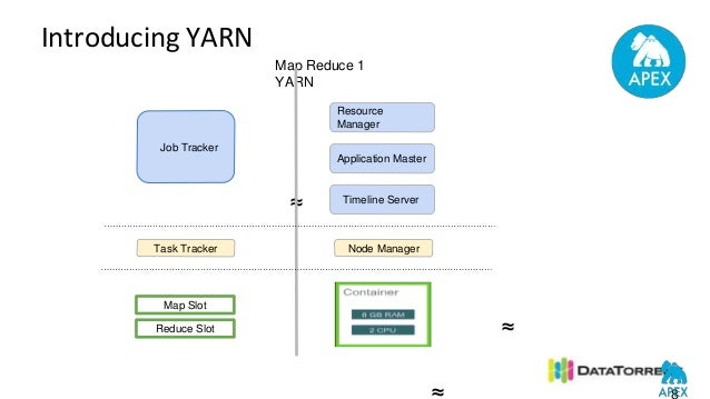 Intro to YARN (Hadoop 2 0) & Apex as YARN App (Next Gen Big Data)