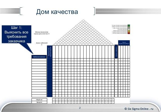 дом качества Qfd скачать шаблон - фото 9