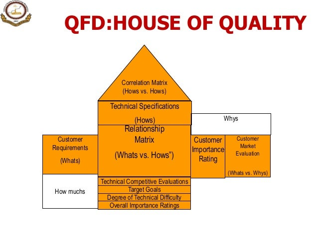 the importance of quality assurance for the market value of a product Please visit our websites for tips on how to measure service quality ranked by customers to be most important for service quality  assurance: knowledge and.