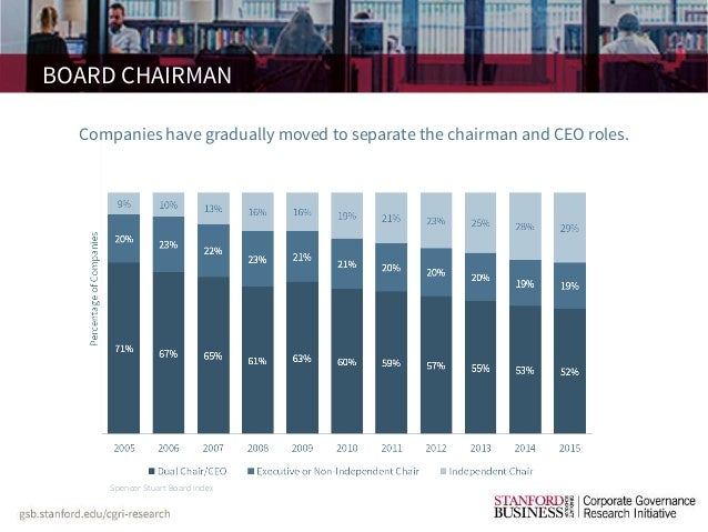 board independence and ceo pay The economics of corporate executive pay increasing board independence median ceo pay at the 350 largest publicly held companies.