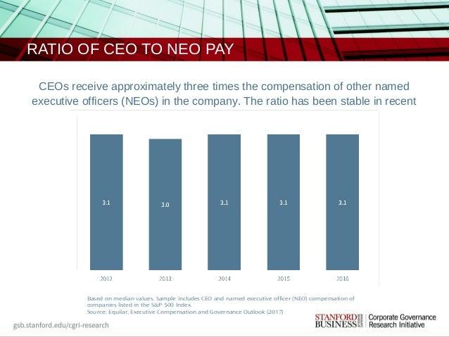 CEO Compensation: Data Spotlight
