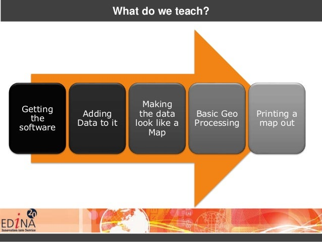 What do we teach? Getting the software Adding Data to it Making the data look like a Map Basic Geo Processing Printing a m...