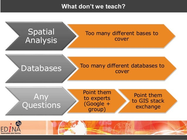 What don't we teach? Spatial Analysis Too many different bases to cover Databases Too many different databases to cover An...