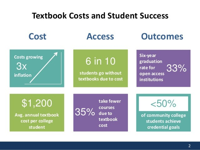 Open Educational Resources: Increasing Student Learning and Academic Freedom Slide 2