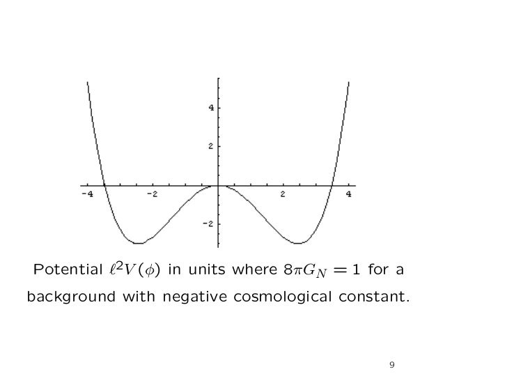 Potential ℓ2V (φ) in units where 8πGN = 1 for abackground with negative cosmological constant.                            ...