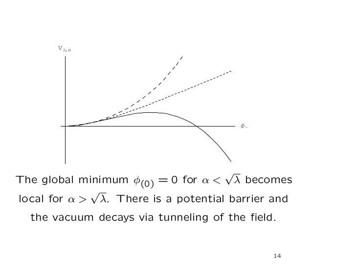 VΛ,Α                                         Φ                                     √The global minimum φ(0) = 0 for α < λ ...