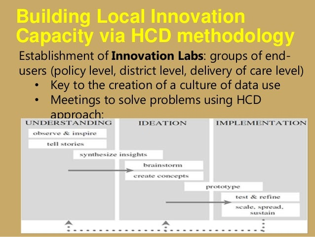 Building Local Innovation Capacity via HCD methodology Establishment of Innovation Labs: groups of end- users (policy leve...