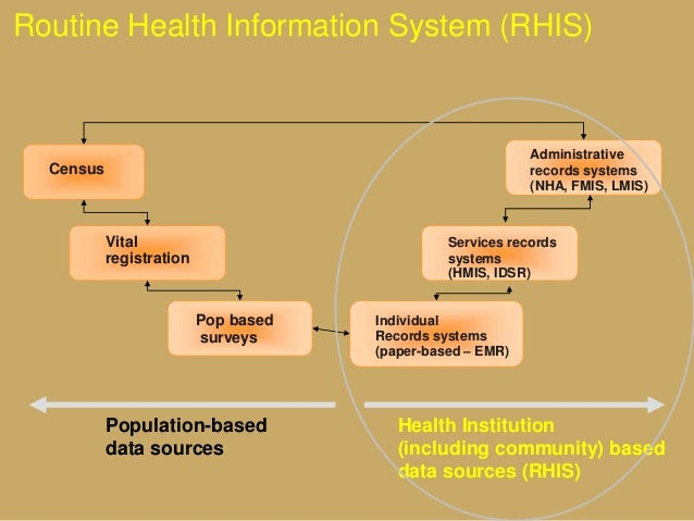 Administrative records systems (NHA, FMIS, LMIS) Services records systems (HMIS, IDSR) Individual Records systems (paper-b...