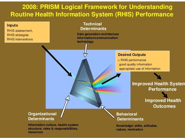Behavioral Determinants Knowledge/ skills, attitudes, values, motivation 2008: PRISM Logical Framework for Understanding R...