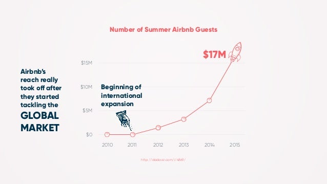 How to Ace Global Marketing Like Airbnb