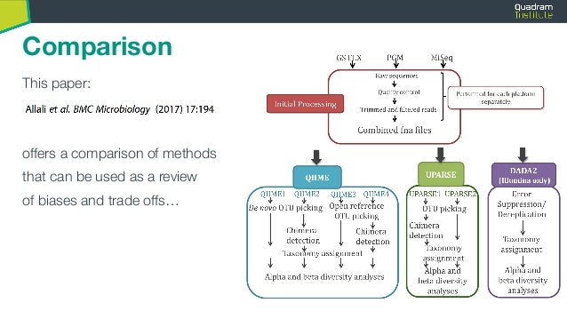 Flash introduction to Qiime2 -- 16S Amplicon analysis