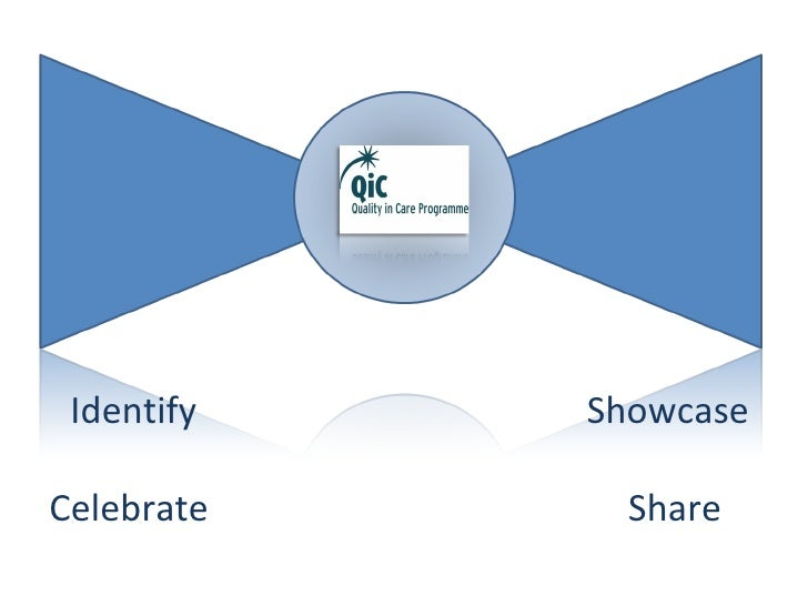 Identify Celebrate  Showcase Share