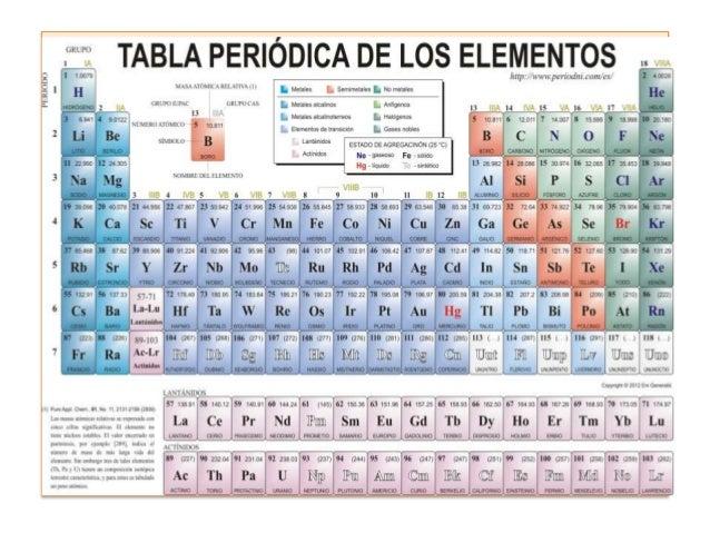 Qiele 1 14 tabla peridica de los elementos s p d y f 13 urtaz Image collections
