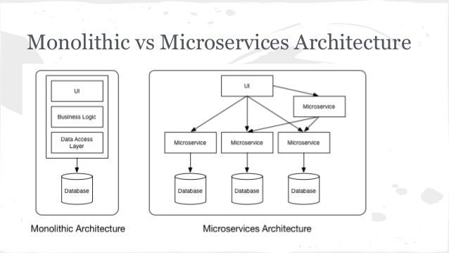 Building microservices with docker