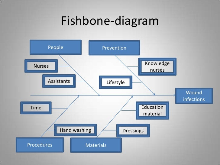 Qi tools in wound infection care finale fishbone diagram ccuart Gallery