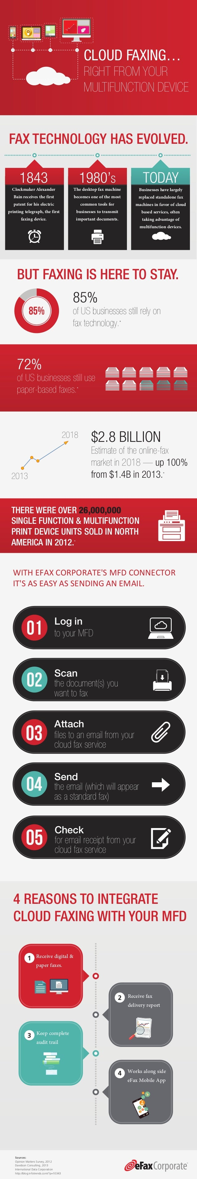 CLOUD FAXING… RIGHT FROM YOUR MULTIFUNCTION DEVICE 85% of US businesses still rely on fax technology.* $2.8 BILLION Estima...