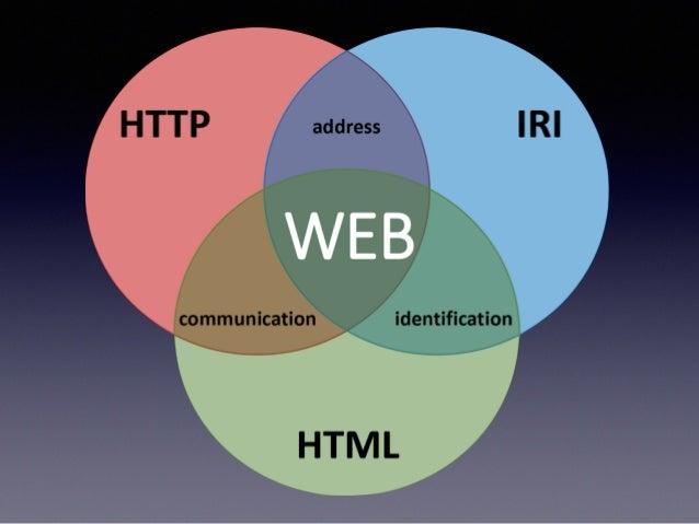 问题域 • 信息资源的形式:从文献到数据 • 聚合的核心问题:基于Web的语义互操作 • 深度聚合:超越知识发现而达到知识关联 • 标准规范:是一个体系