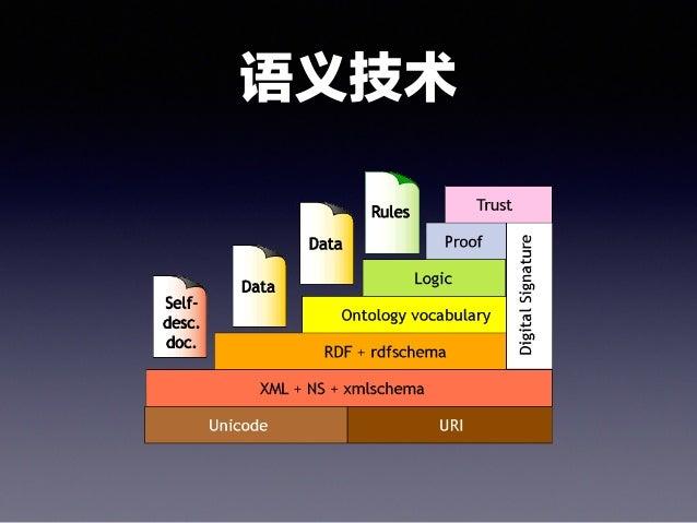 知识单元、聚合、颗粒度 • 明确馆藏的类型和馆藏对象(知识)的结构单元或逻辑单元,是 对其进行聚合的前提。以数字形式存在的知识单元通常是以一定 格式的文件形式存在,例如PDF、DOC、EPUB、JPG、 MOV等,新的基于网络的格式大量采用XM...