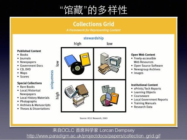 "来⾃自OCLC ⾸首席科学家 Lorcan Dempsey http://www.paradigm.ac.uk/projectdocs/papers/collection_grid.gif ""馆藏""的多样性"